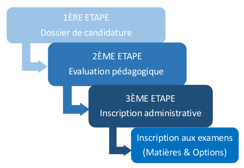Etapes d'inscription au DAEU